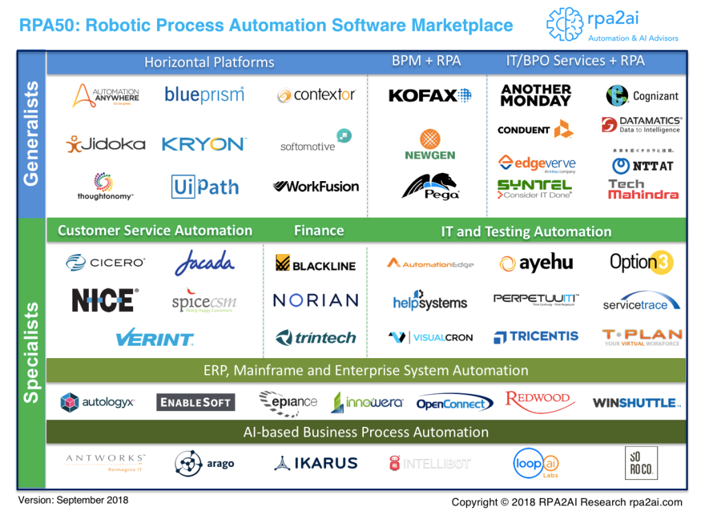 Landscape of Robotic Process Automation Software Vendors