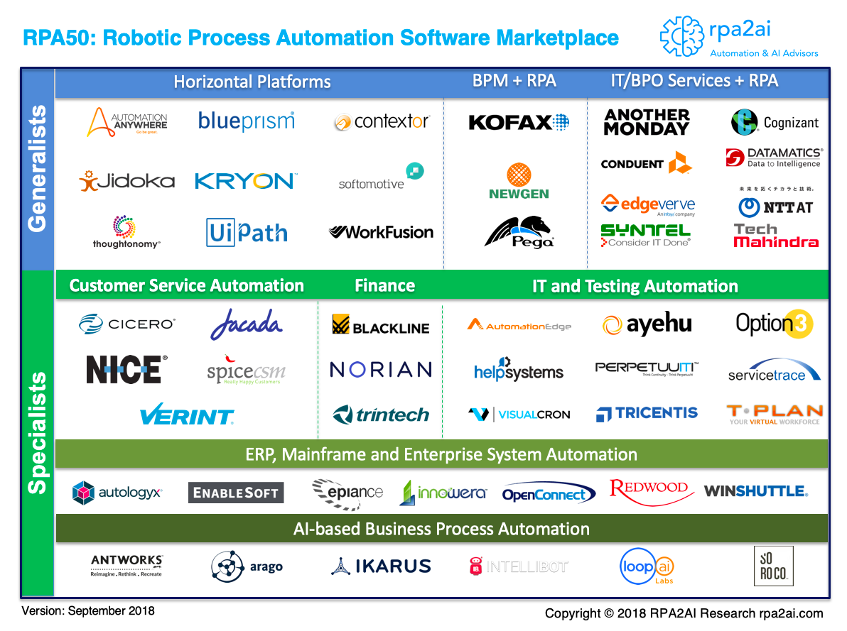 RPA50 Landscape of Robotic Process Automation Software Vendors